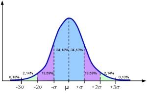 68% befinner sig inom en standardavvikelse från medelvärdet. 96 % inom två.