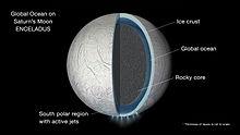 Saturnus måne Enceladus. Den är istäckt och man tror att det döljer sig ett hav under detta.
